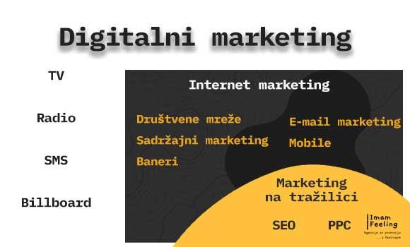 Digitalni_i_internet_marketing_vizual_2021
